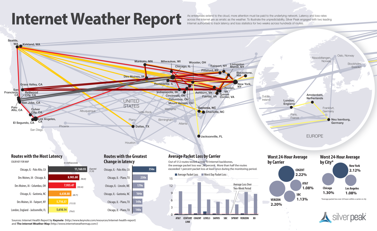 infografik silver peak internet-weather-report-infographic 1
