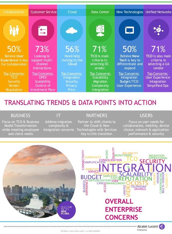 infografik translating trends into action alcatel-lucent