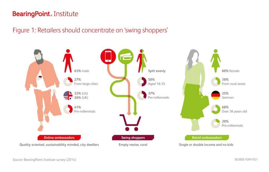 Die Zukunft des Einzelhandels liegt bei den Pre-Millennials