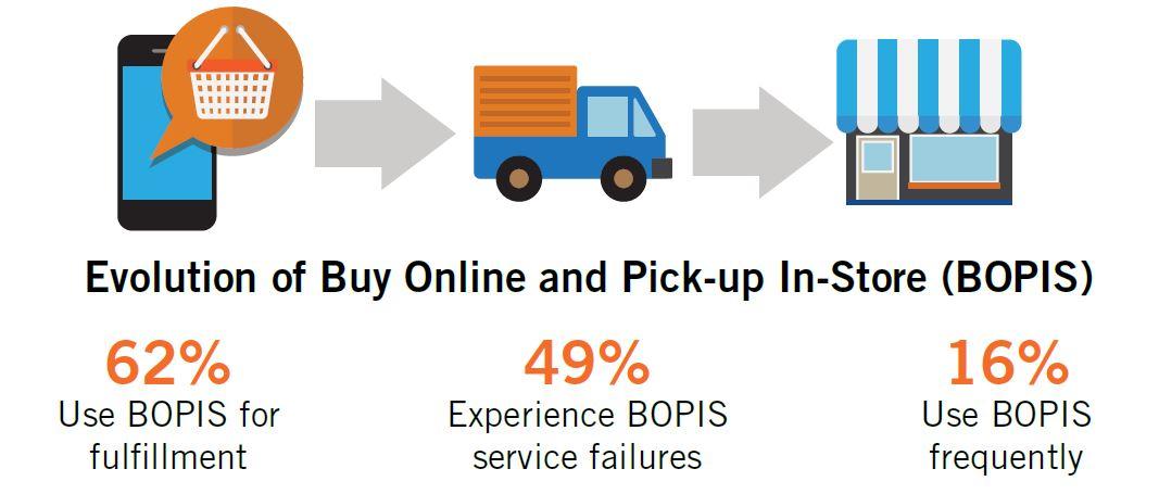 studie cognizant shopper buy online BOPIS