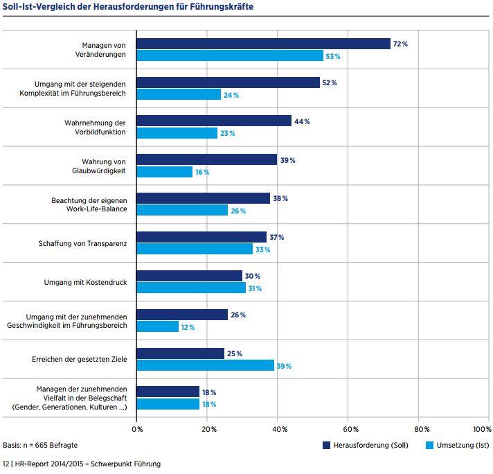 studie hays hr-report Soll-Ist-Vergleich
