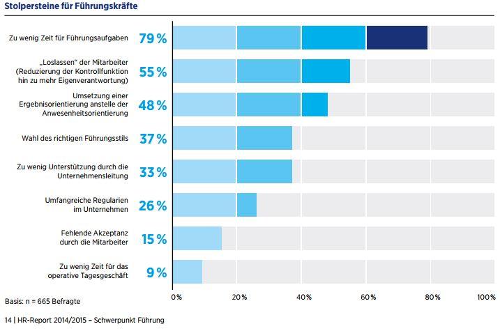 studie hays hr-report Stolpersteine