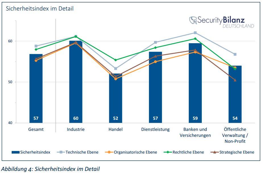 studie techconsult security bilanz detailergebnisse