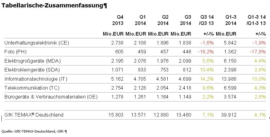 trend GfK Temax Umsatzentwicklung Tabelle