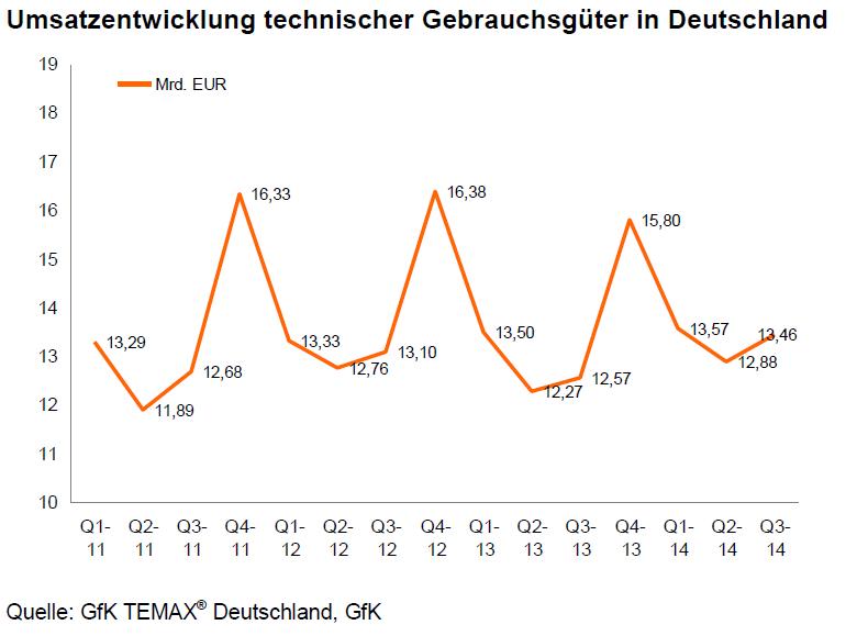 trend GfK Temax Umsatzentwicklung