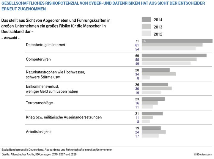 trend IfD allensbach deutsche telekom Risikopotenzial