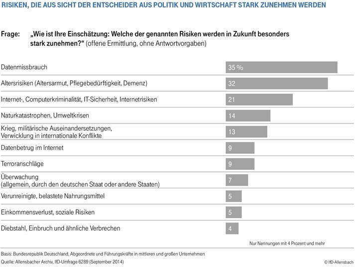trend IfD allensbach deutsche telekom zunehmende Risiken