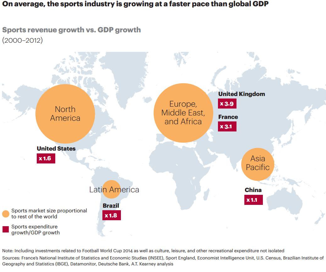 trend atkearney Sportmarkt Wachstum BIP