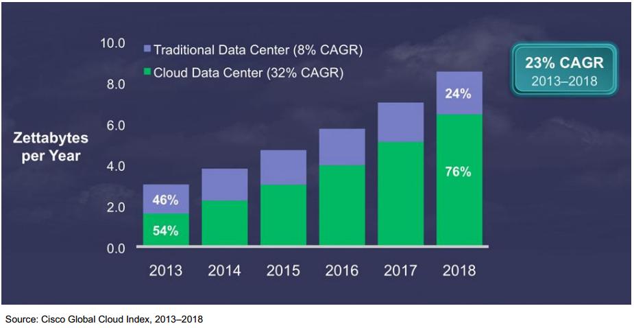 trend cloud cisco data center growth 2013-2018