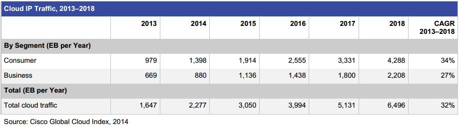 trend cloud cisco data center ip traffic business consumer 2013-2018