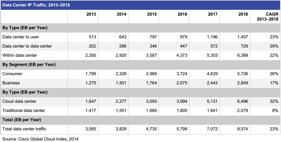 trend cloud cisco data center traffic 2013-2018