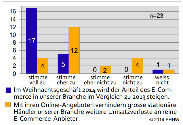 trend e-commerce anteil schweiz