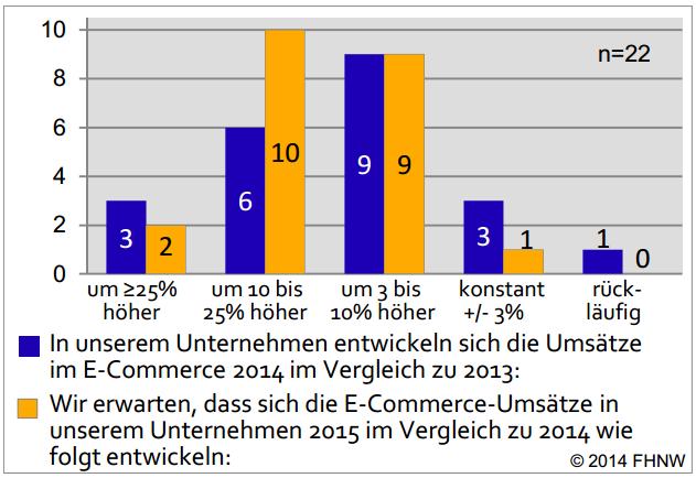 trend e-commerce umsatzentwicklung schweiz