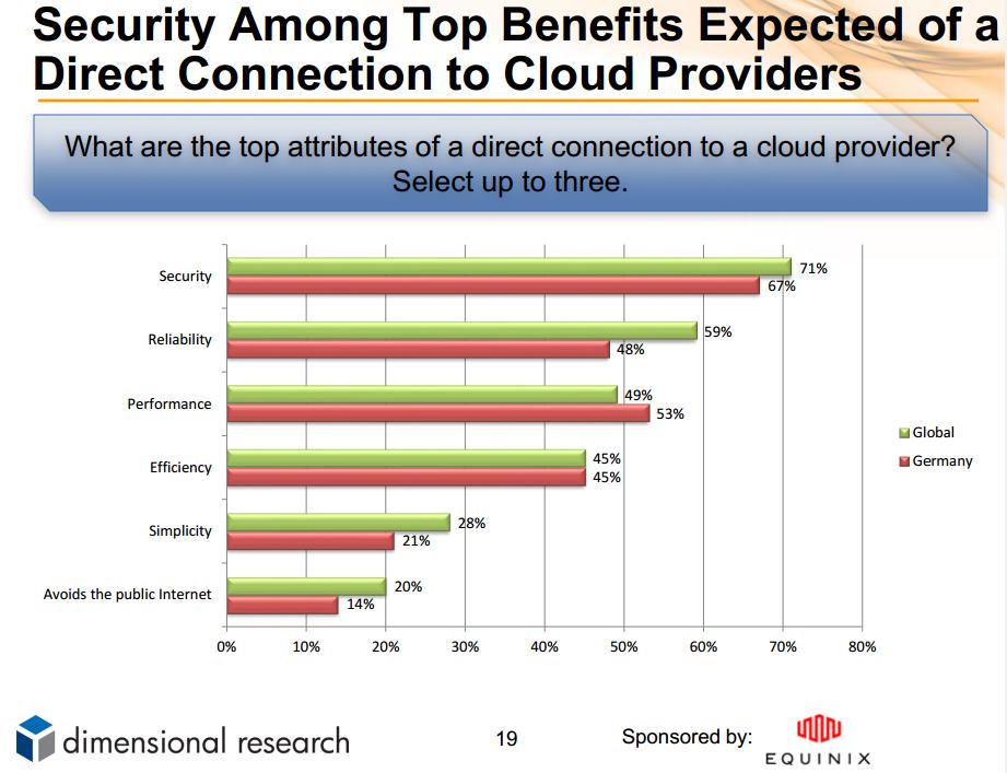 trend equinix cloud benefits