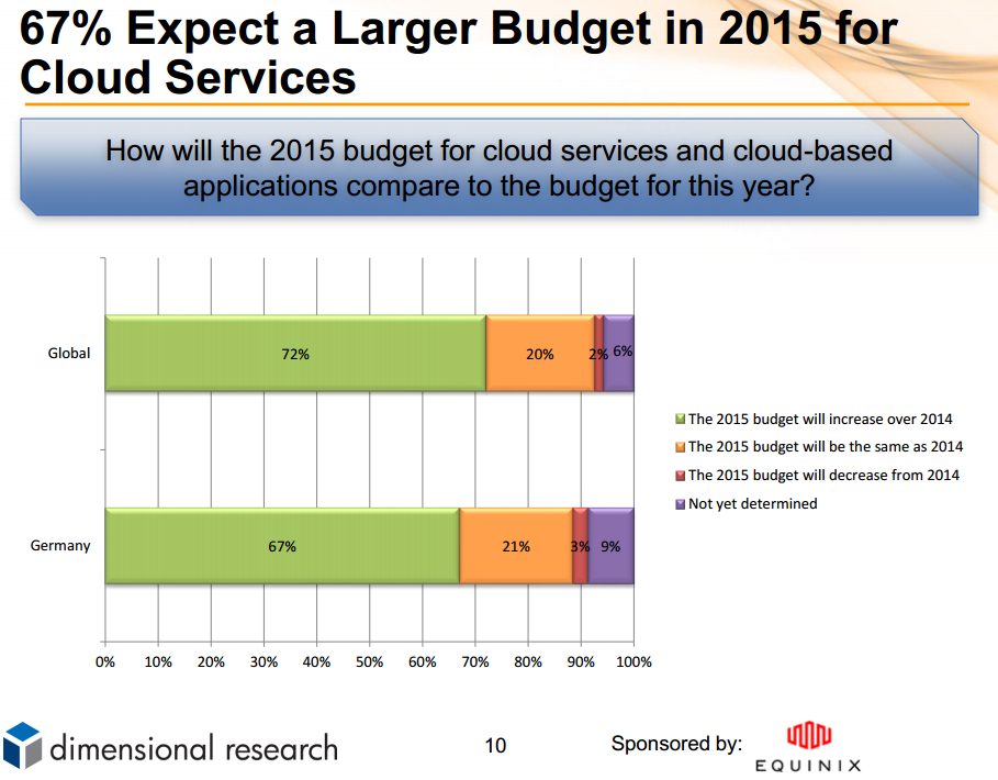 trend equinix cloud budget 2015