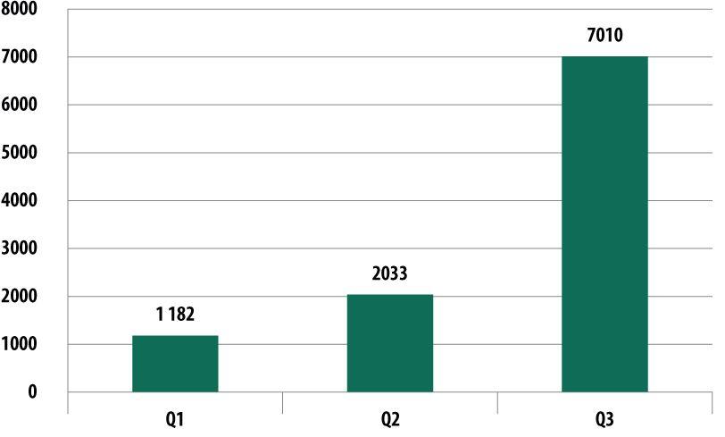 trend kasperky Q3 2014 mobile Banktrojaner