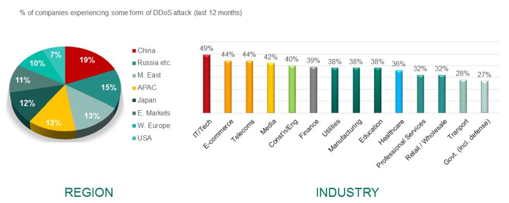 trend kaspersky DDoS