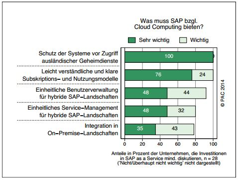 trend pac sap cloud angebote
