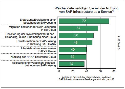trend pac sap cloud iaas
