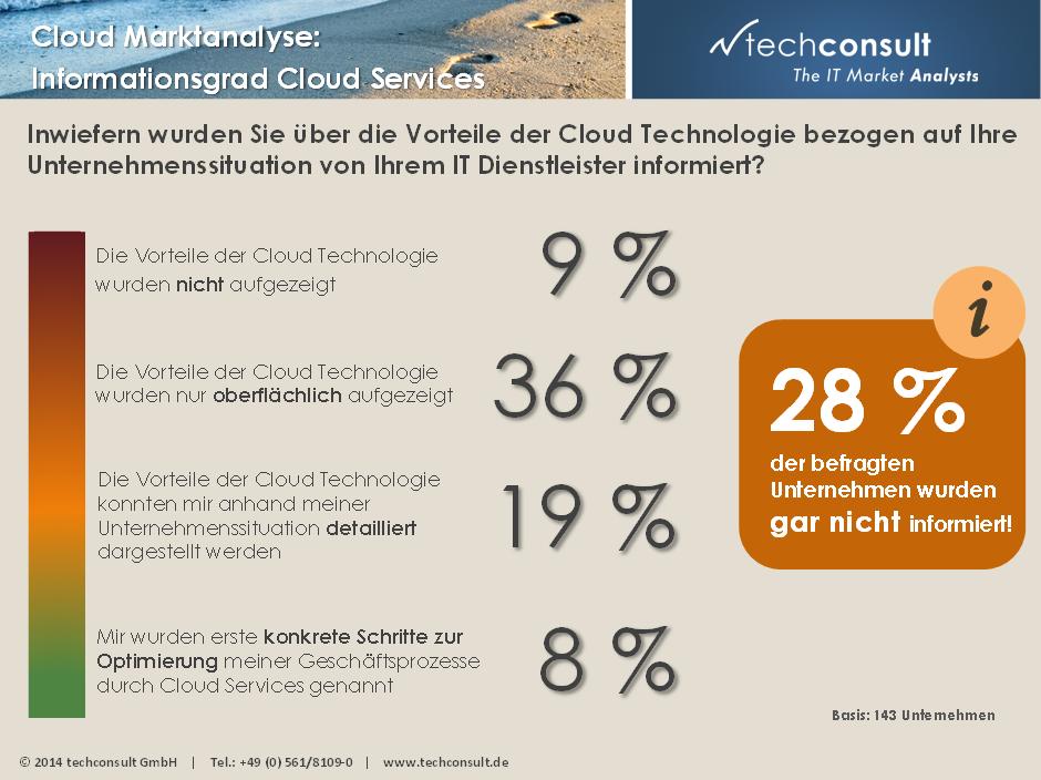 trend techconsult cloud informationsgrad