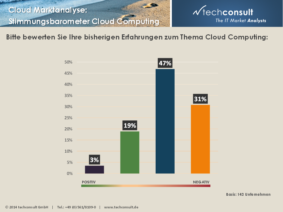 trend techconsult cloudstimmung