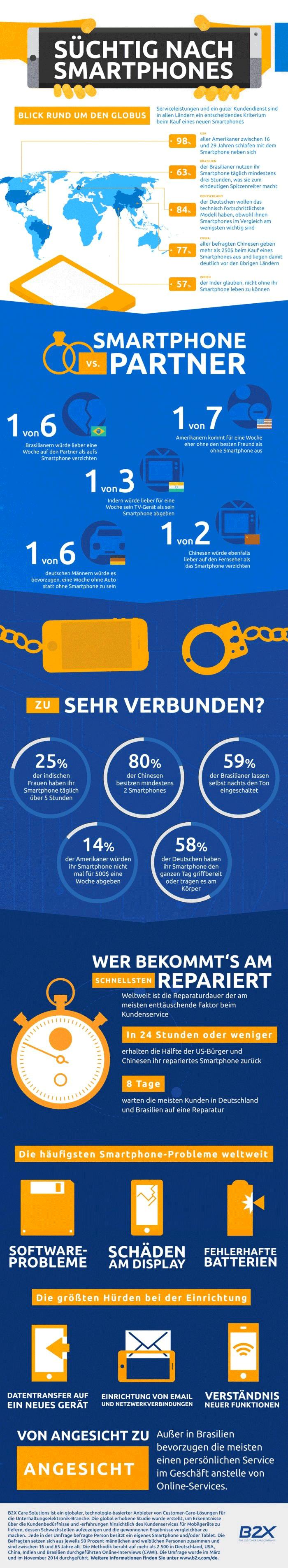 Infografik_Int-_Smartphonestudie_B2X_Online