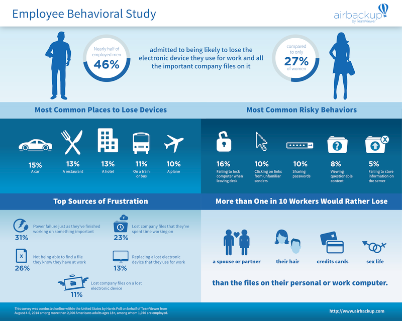 airbackup teamviewer employee behavioral study