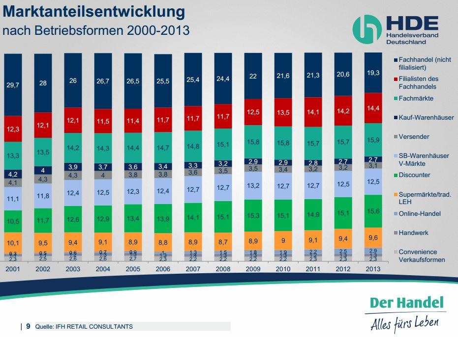artikel hde deutscher einzelhandel marktanteilsentwicklung