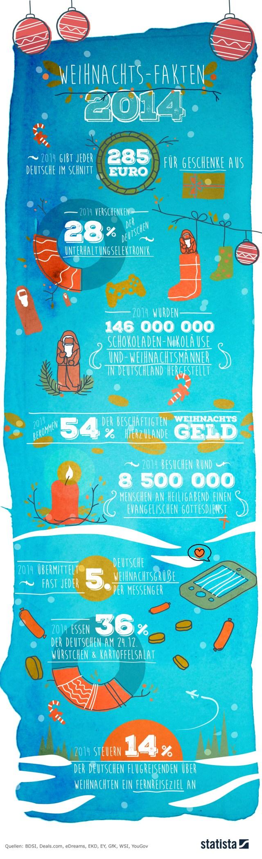 fakten weihnachten 2014 statista