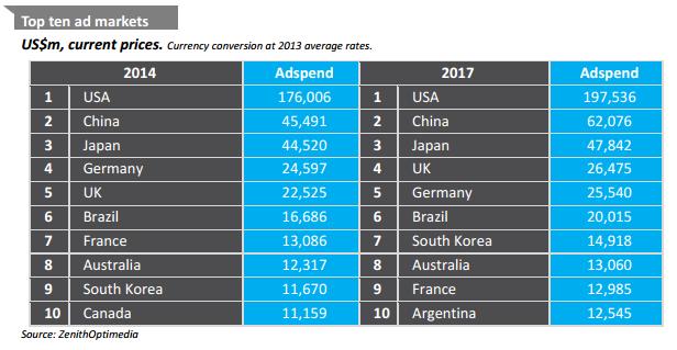 grafik top ten länder werbeausgaben vergleich zenithOptimedia stiftung weltbevölkerung