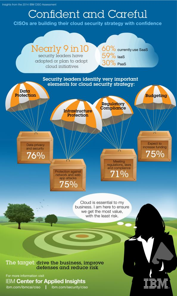 infografik CISO cloud security strategy IBM