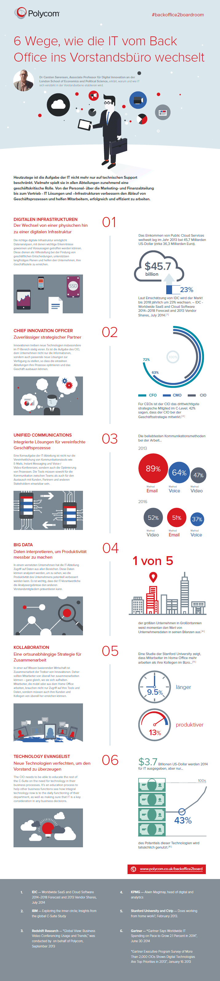 infografik IT vom back office in den Vorstand