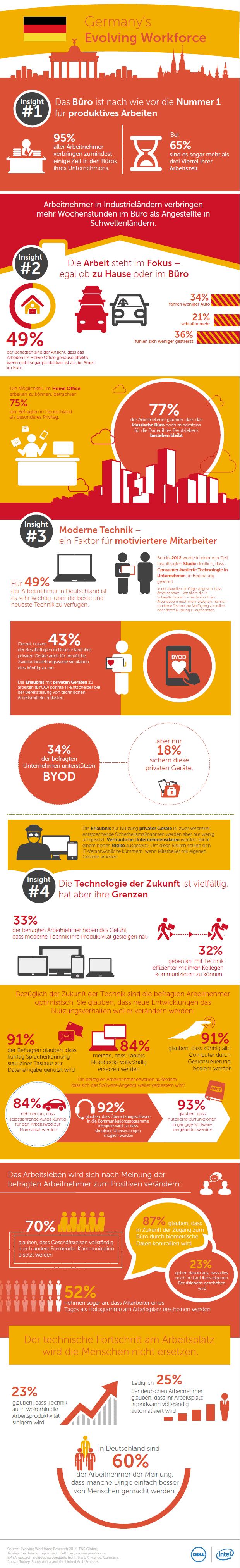 infografik arbeitsplatz der zukunft deutschland manage it dell
