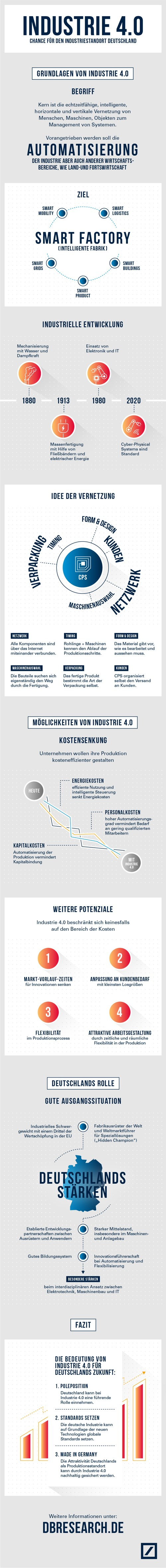 infografik db research industrie 40