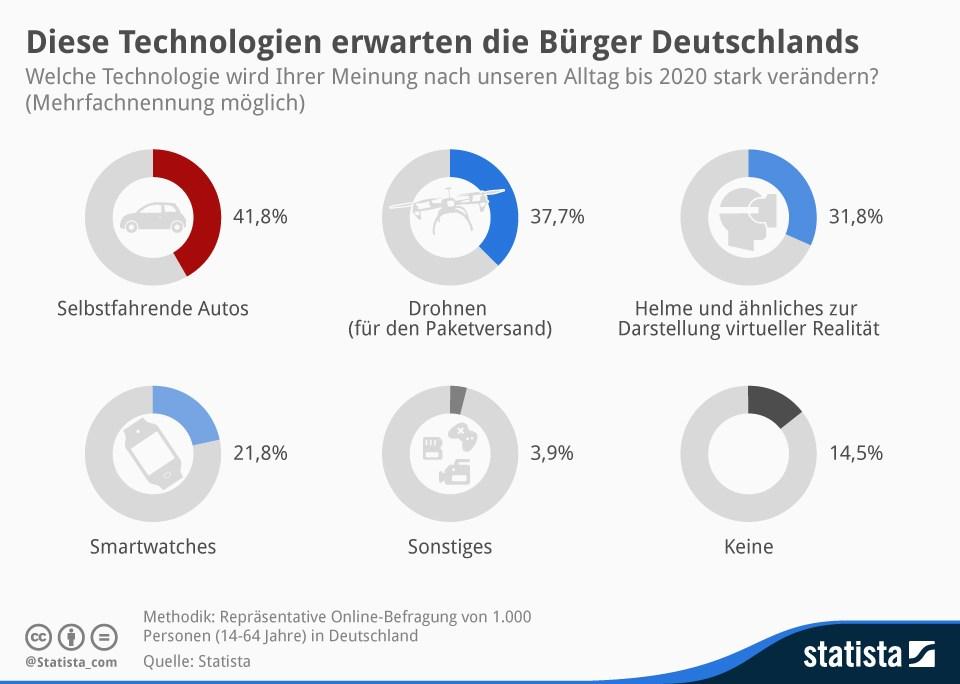 infografik kommende technologien statista