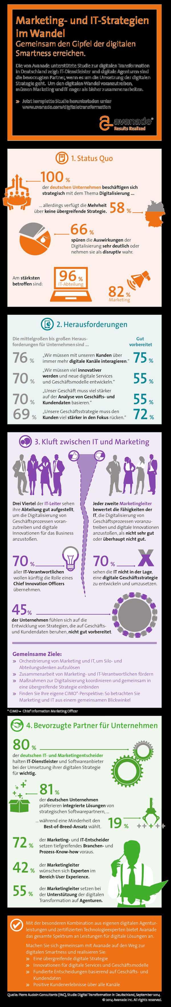 infografik pac avanade manage it Digital Tranformation in Deutschland