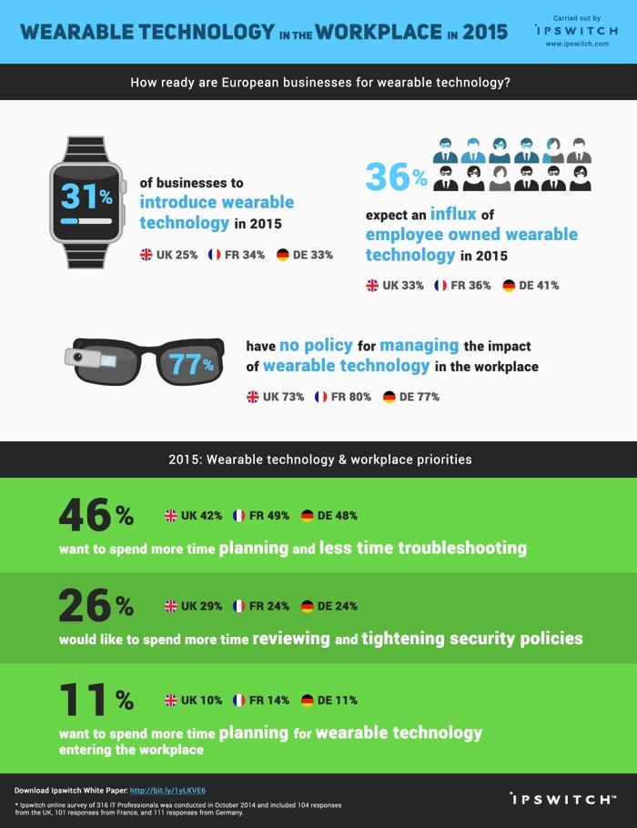infografik wearables smart watch ipswitch manage it