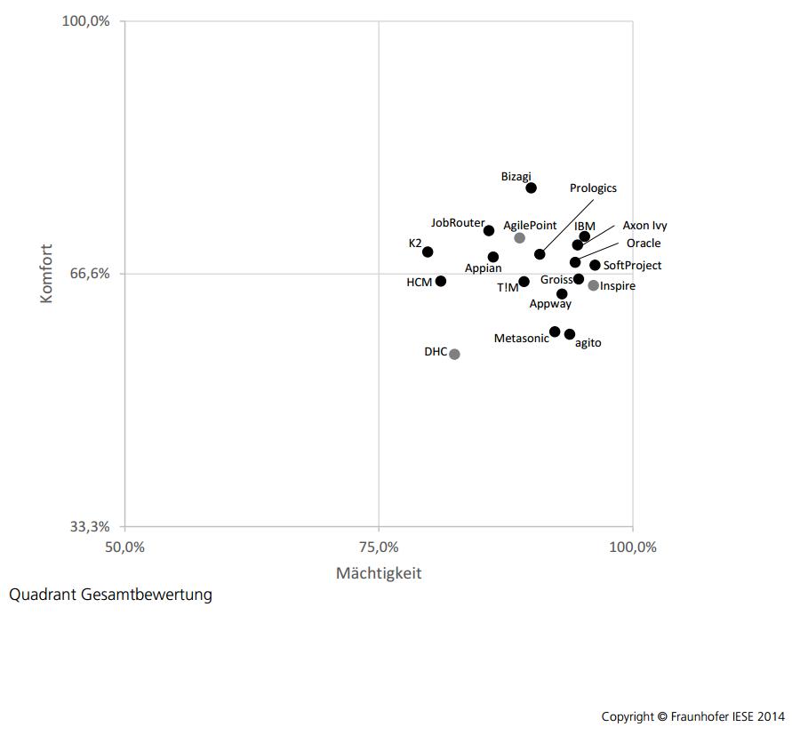 marktanalyse BPM Suites Fraunhofer IESE Gesamtbewertung