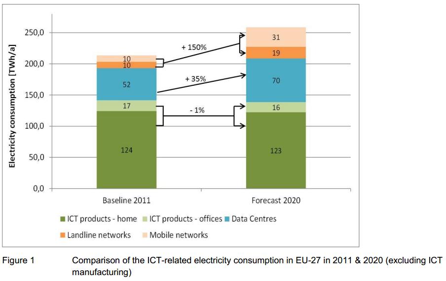 oeko Stromverbrauch ICT in EU-27