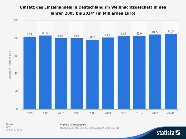statistic_einzelhandelsumsatz-im-weihnachtsgeschaeft-in-deutschland-bis-2014