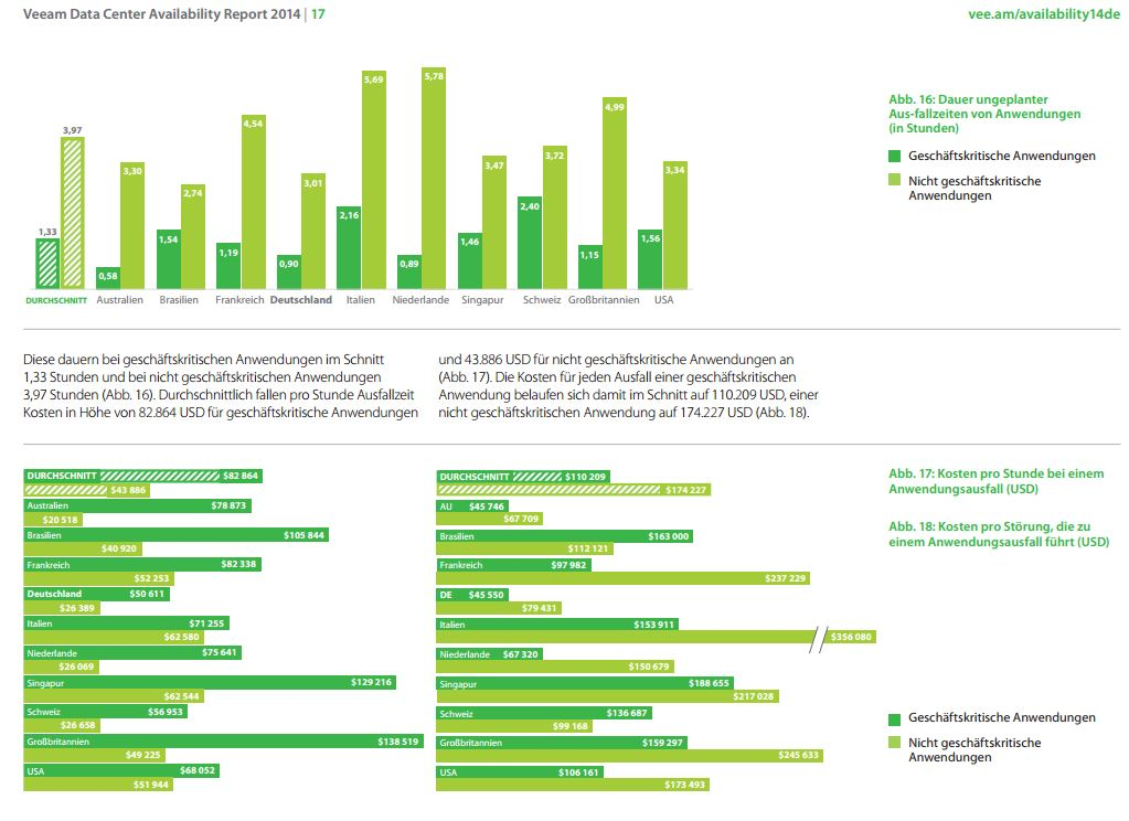 studie veeam data center availability 2014 kosten
