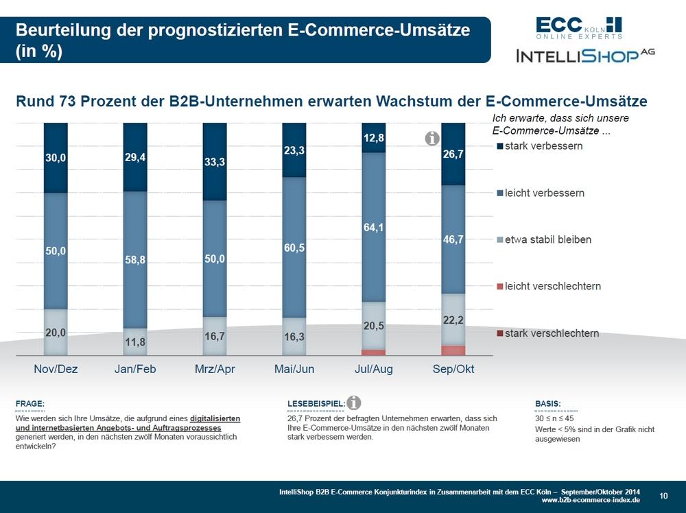 trend B2B E-Commerce Konjunkturindex 09+10-2014 - Beurteilung Umsatzprognose