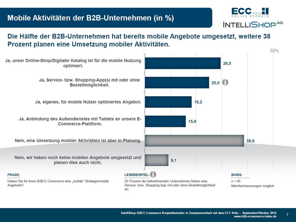 trend B2B E-Commerce Konjunkturindex 09+10-2014 - Zusatzfrage Mobile Aktivitäten
