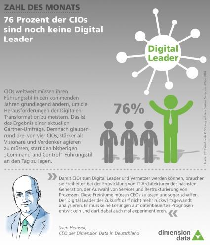 trend CIO digital leader