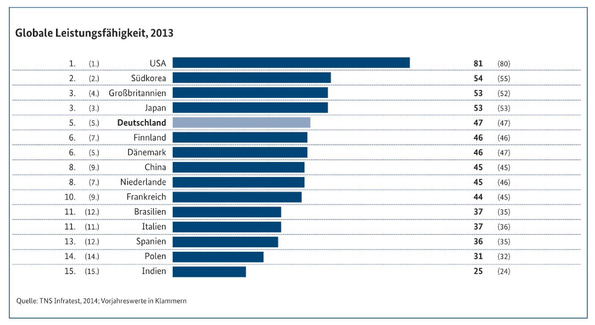 trend TNS_Infratest_MonitoringReport2014_Globale Leistungsfähigkeit