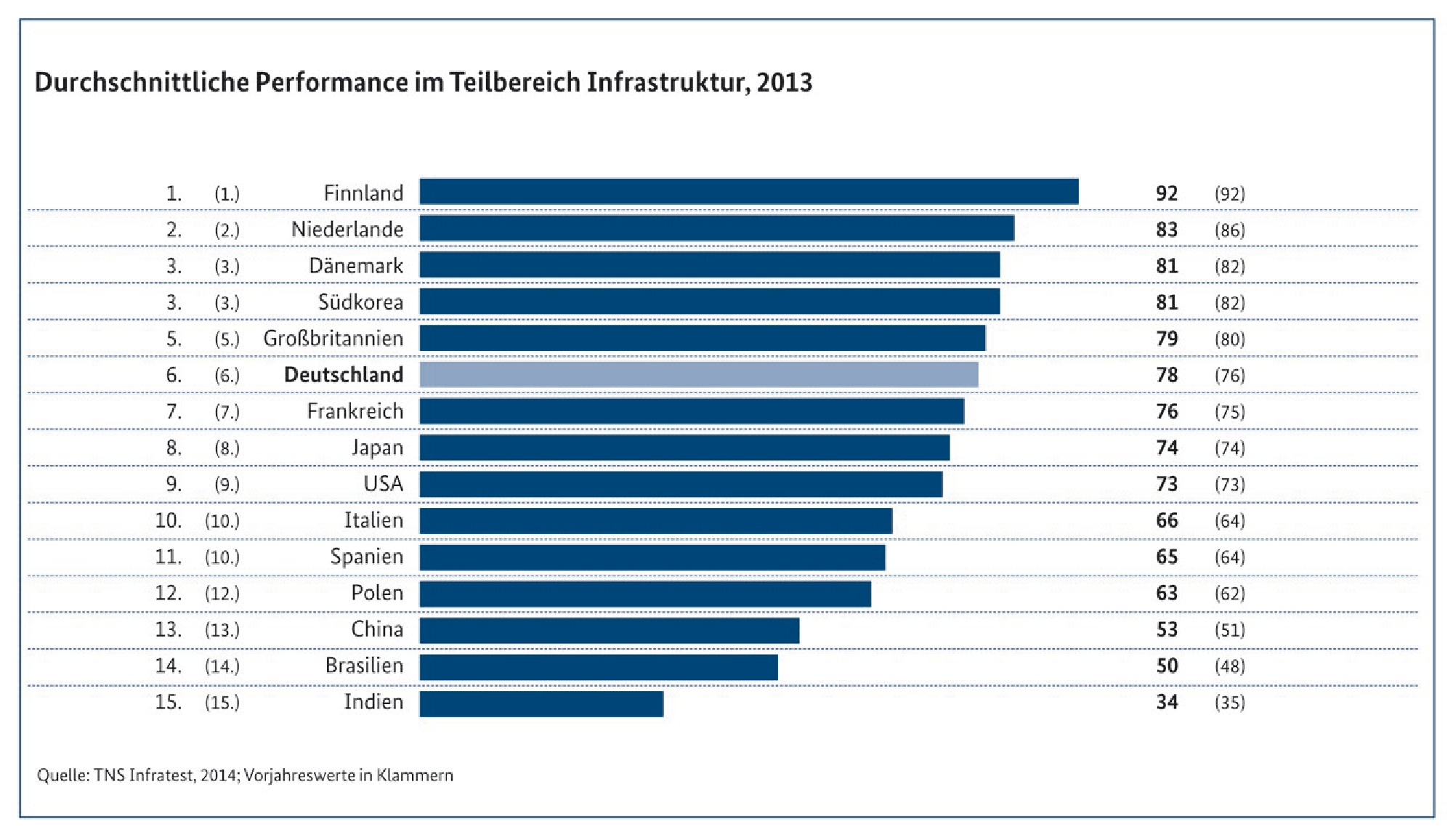 trend TNS_Infratest_MonitoringReport2014_Performance Infrastruktur
