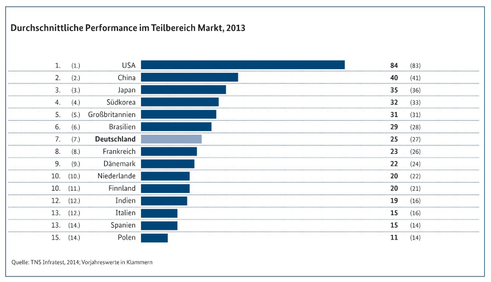 trend TNS_Infratest_MonitoringReport2014_Performance Markt