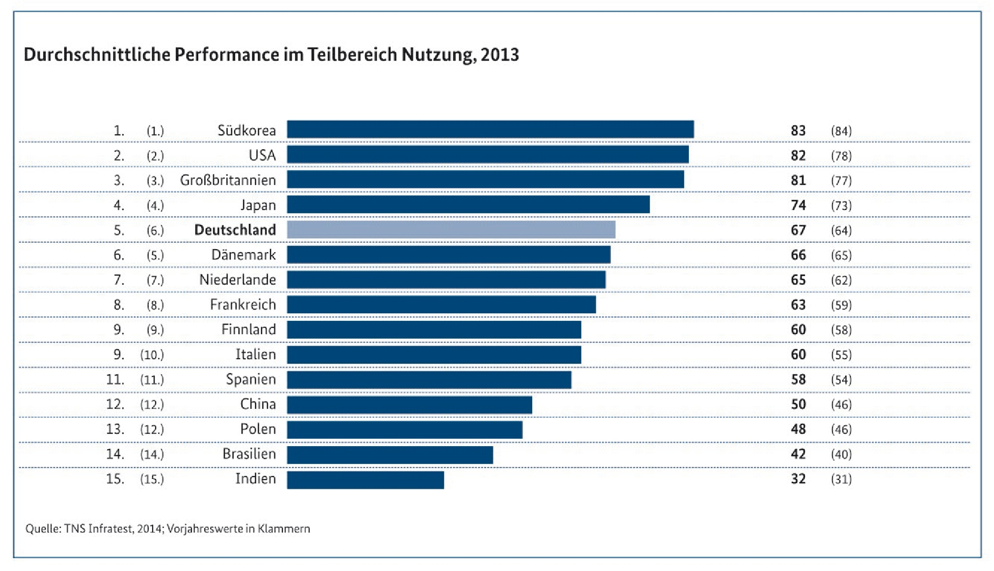 trend TNS_Infratest_MonitoringReport2014_Performance Nutzung
