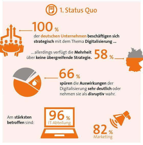 trend pac avanade manage it Digital Tranformation in Deutschland