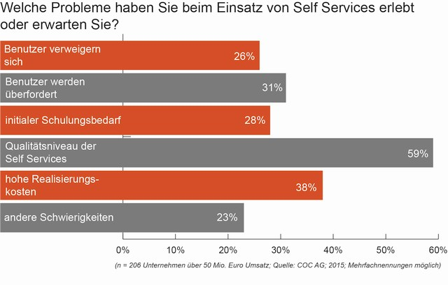 grafik COC_Research-Self-Services_Grafik3